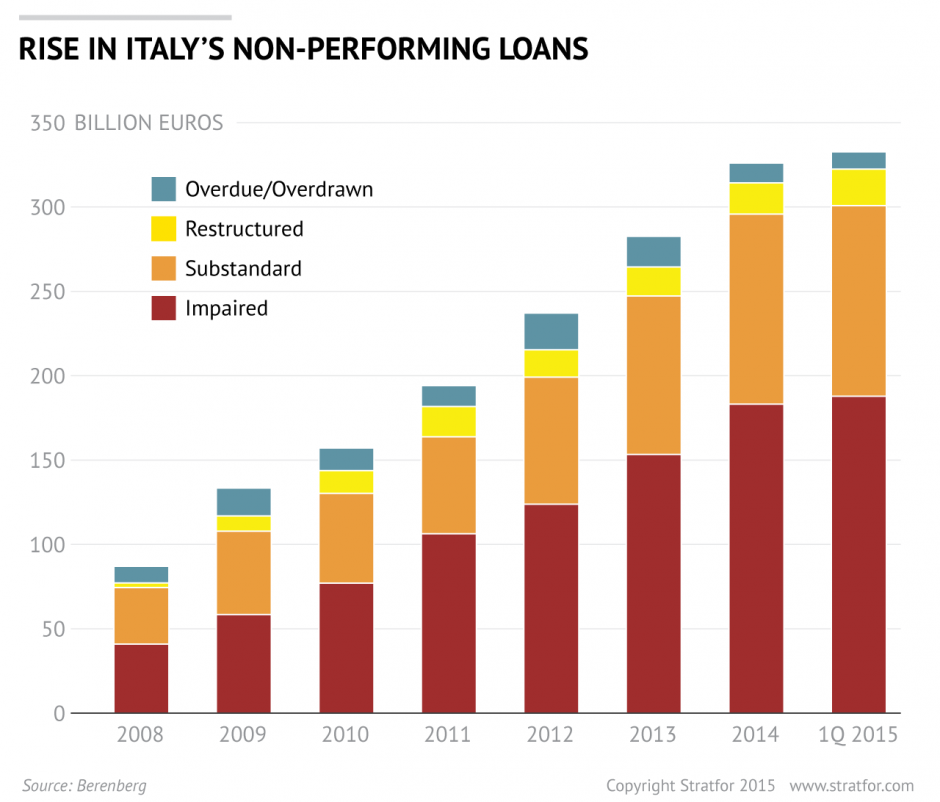 Italy-Nonperforming-Loans-Yearly