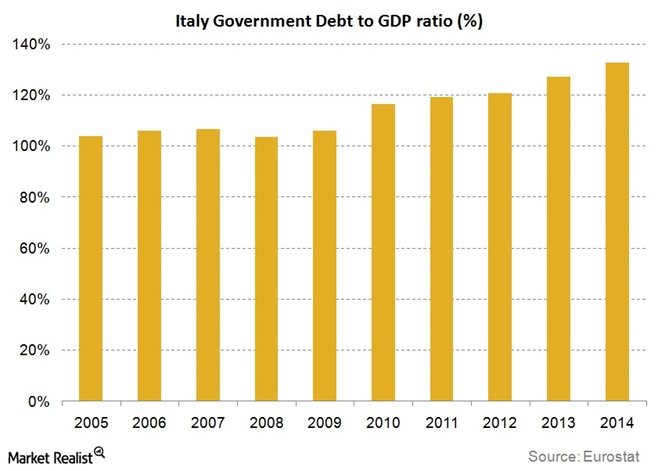 Italy-debt-to-gdp